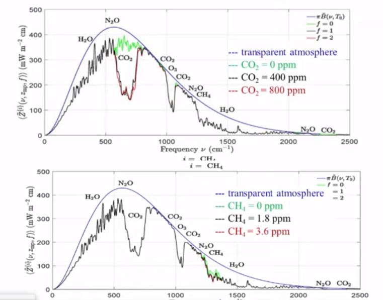 Szén-dioxid-meghatározás a fizikában